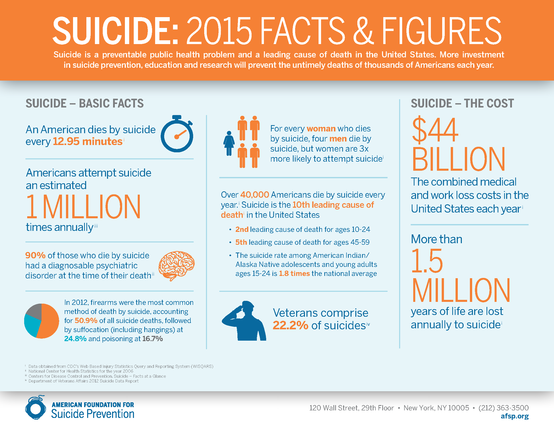 suicide-2015-facts-and-figures-infographic