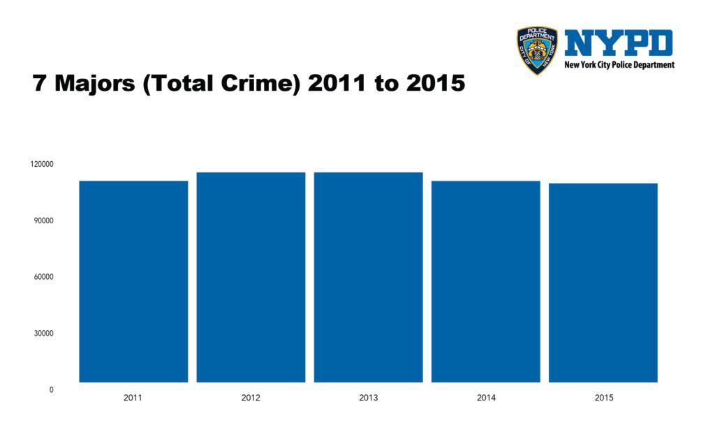 7-majors-total-crime