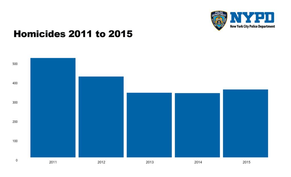 homicides-11-15