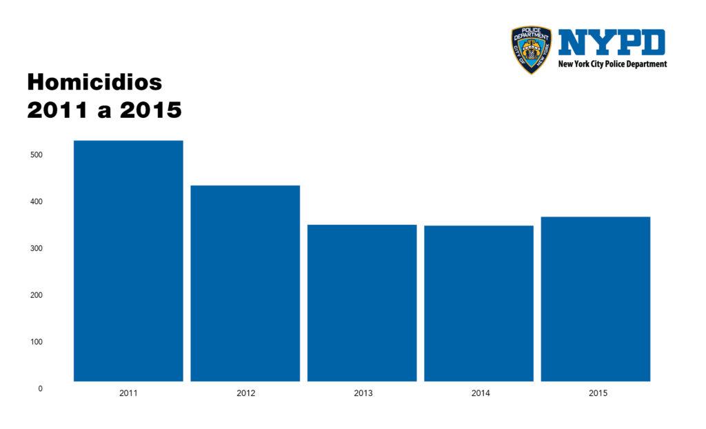charts_4-03_homicidios